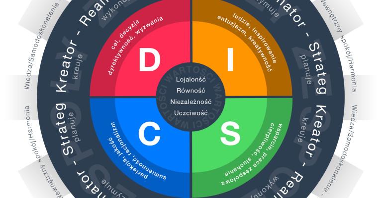 Model-DISC-D3-pl